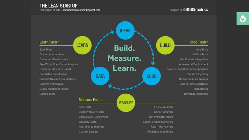 Build. Measure. Learn.