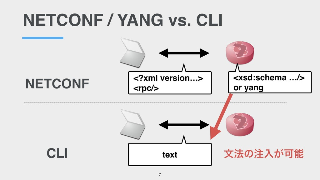 NETCONF / YANG vs. CLI <?xml version…> <rpc/> <...