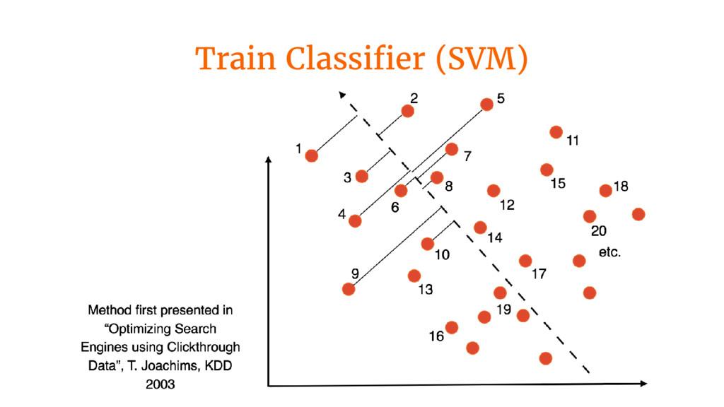 Train Classifier (SVM)