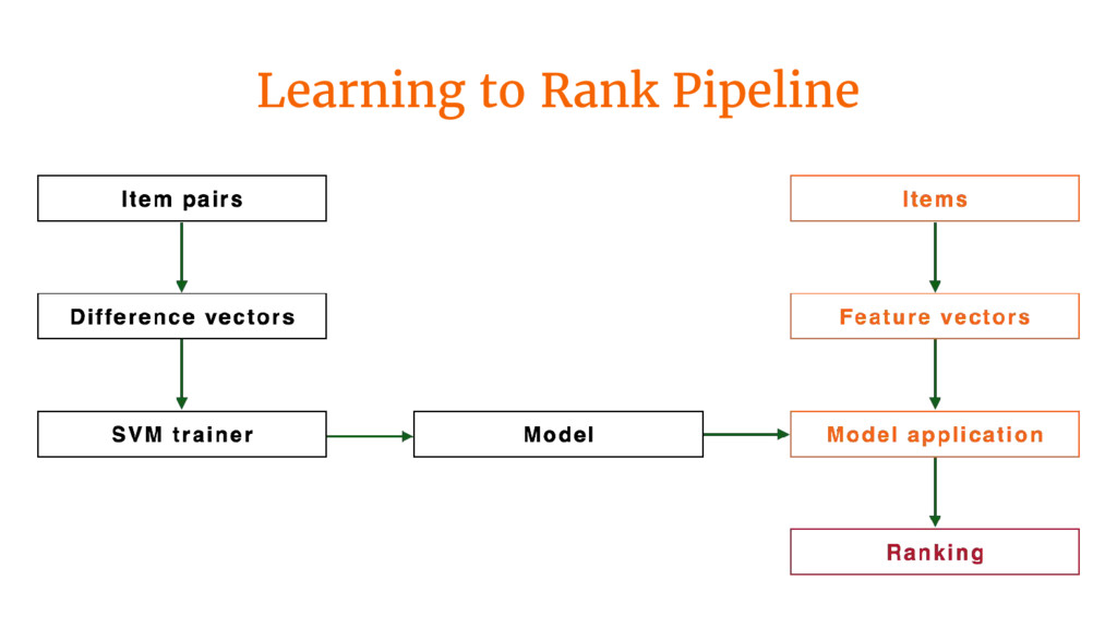 Learning to Rank Pipeline