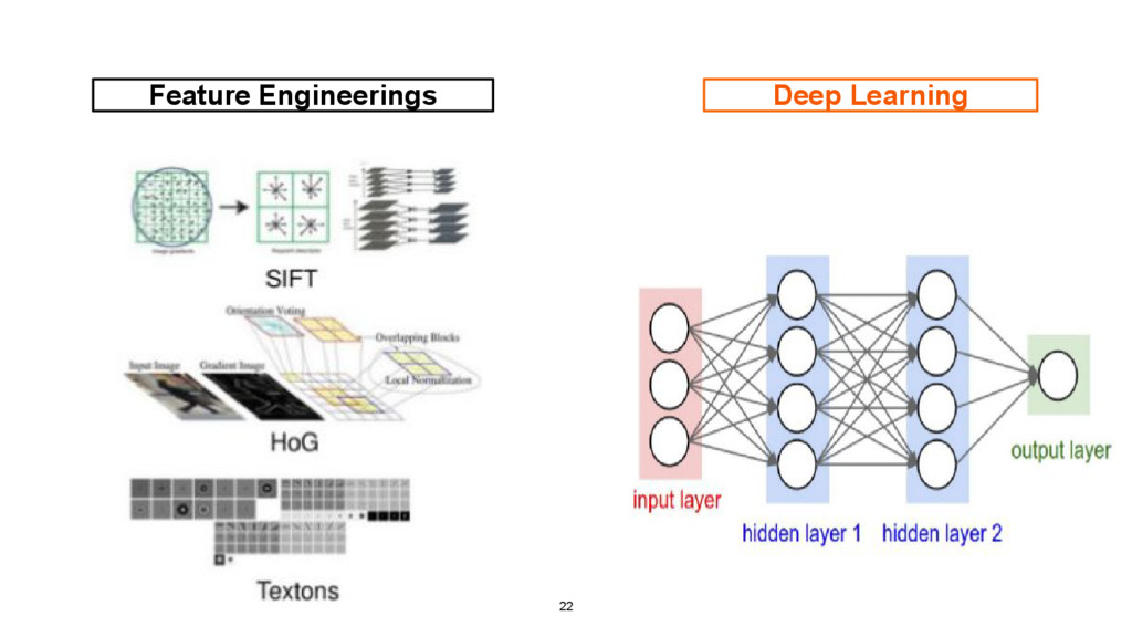 title Feature Engineerings Deep Learning 22