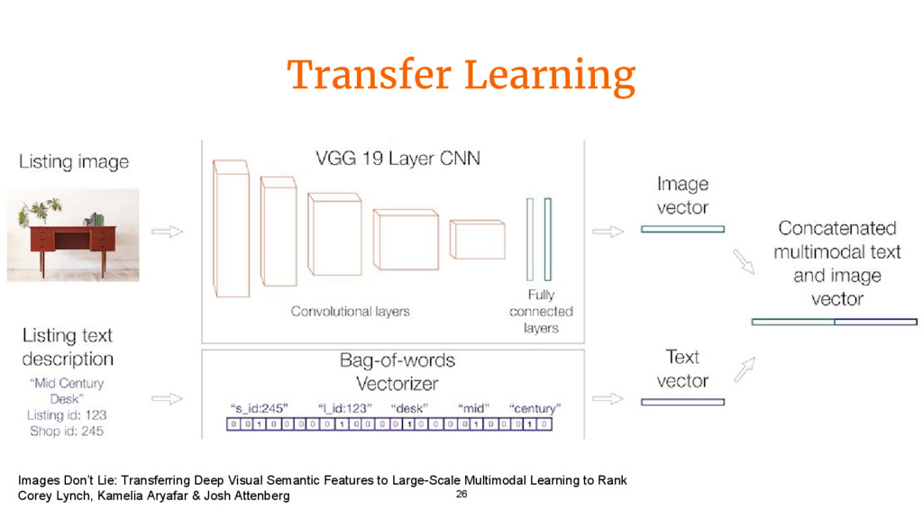 Transfer Learning 26 Images Don't Lie: Transfer...