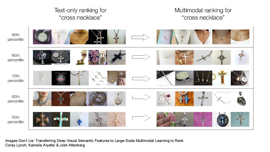 Images Don't Lie: Transferring Deep Visual Sema...