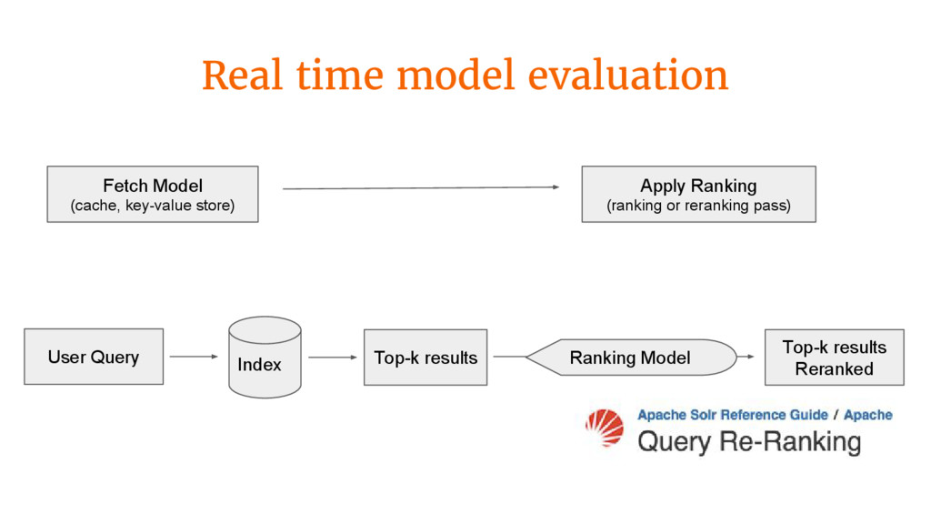 Real time model evaluation Fetch Model (cache, ...