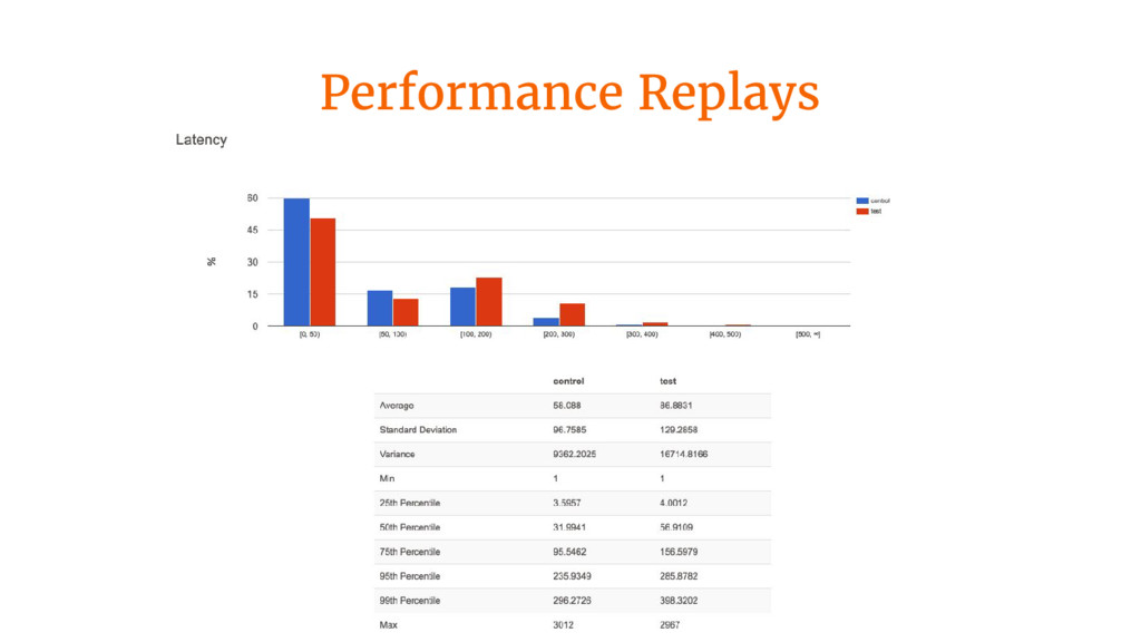 Performance Replays