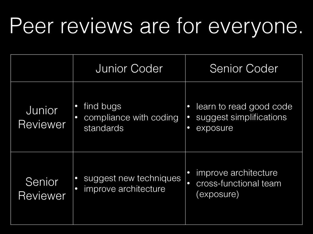 Peer reviews are for everyone. Junior Coder Sen...