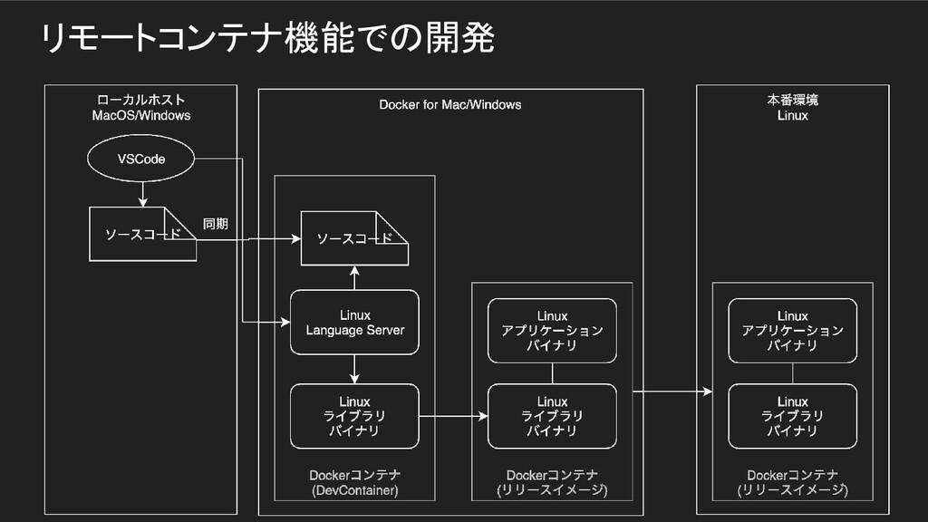 リモートコンテナ機能での開発
