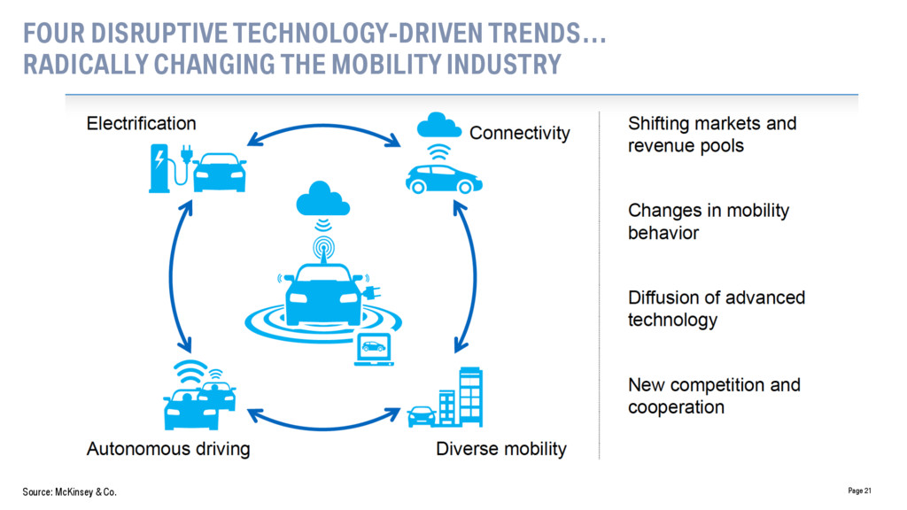 Page 21 FOUR DISRUPTIVE TECHNOLOGY-DRIVEN TREND...