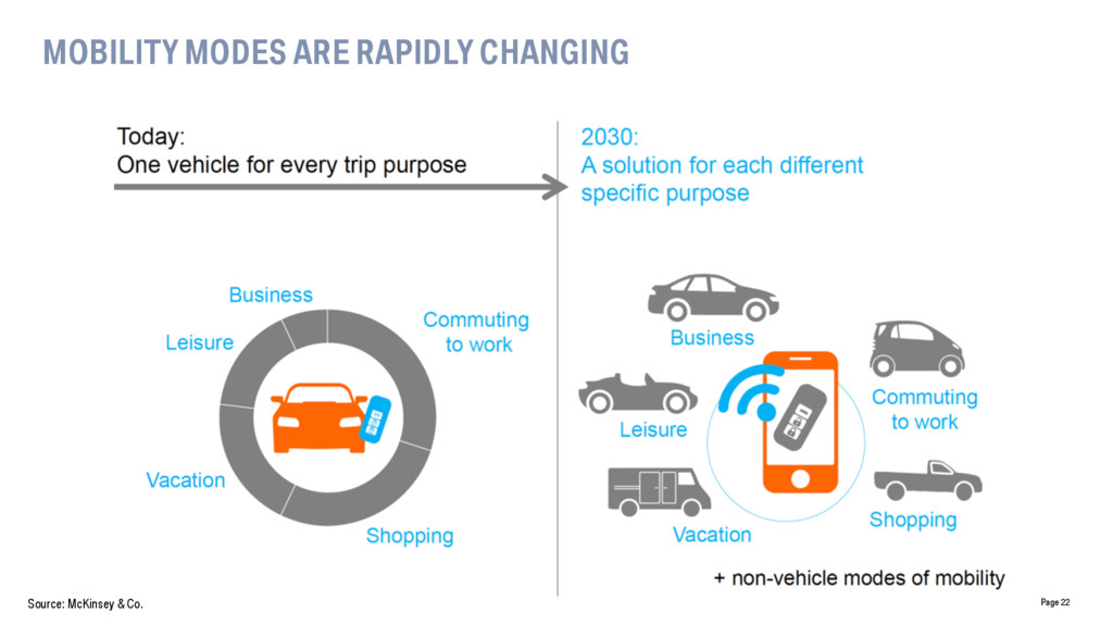 MOBILITY MODES ARE RAPIDLY CHANGING Page 22 Sou...