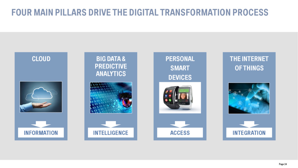 FOUR MAIN PILLARS DRIVE THE DIGITAL TRANSFORMAT...