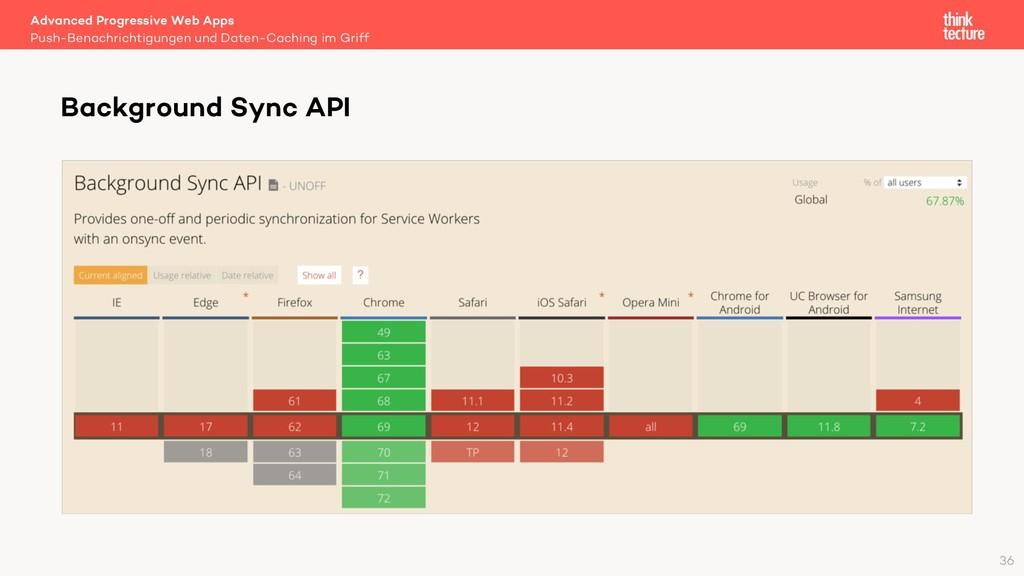 Advanced Progressive Web Apps Push-Benachrichti...