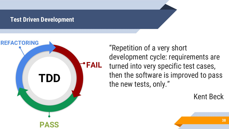 Test Driven Development 38 FAIL PASS TDD REFACT...