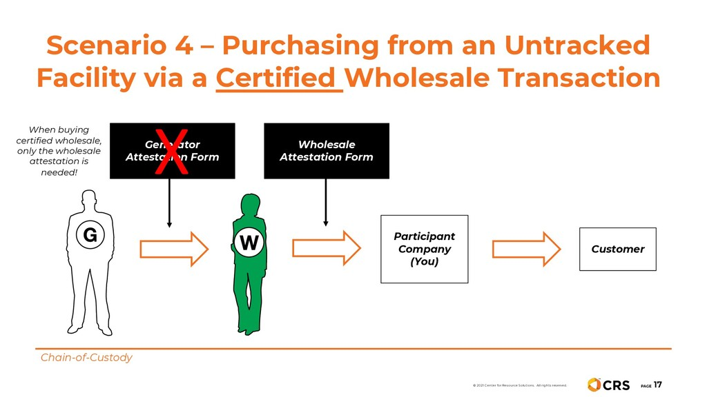 Scenario 4 – Purchasing from an Untracked Facil...