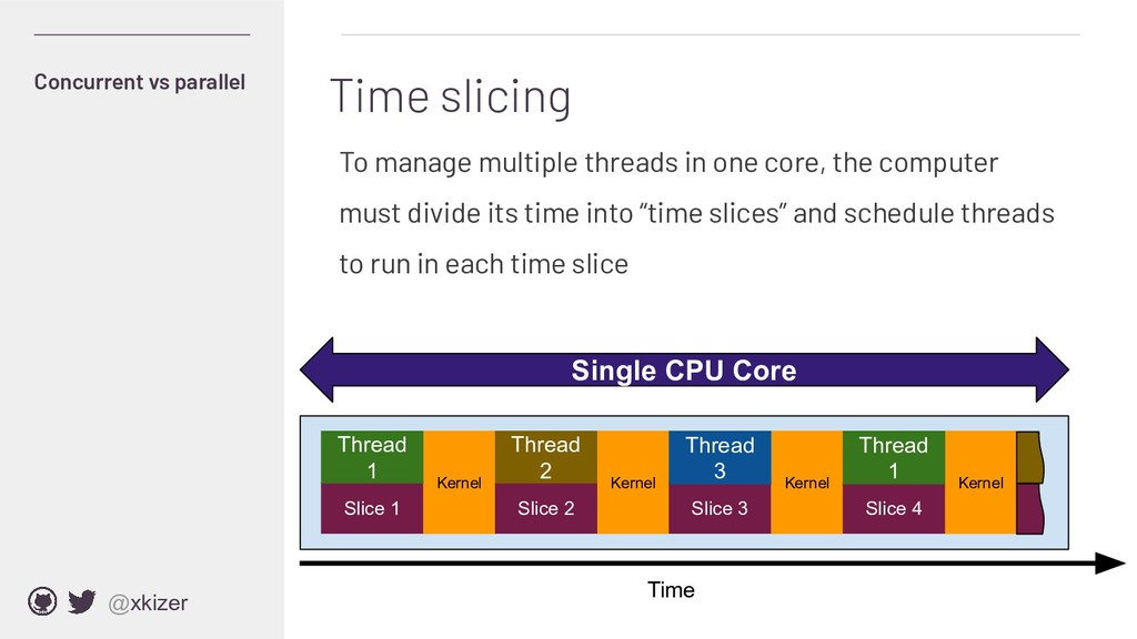 @xkizer To manage multiple threads in one core,...