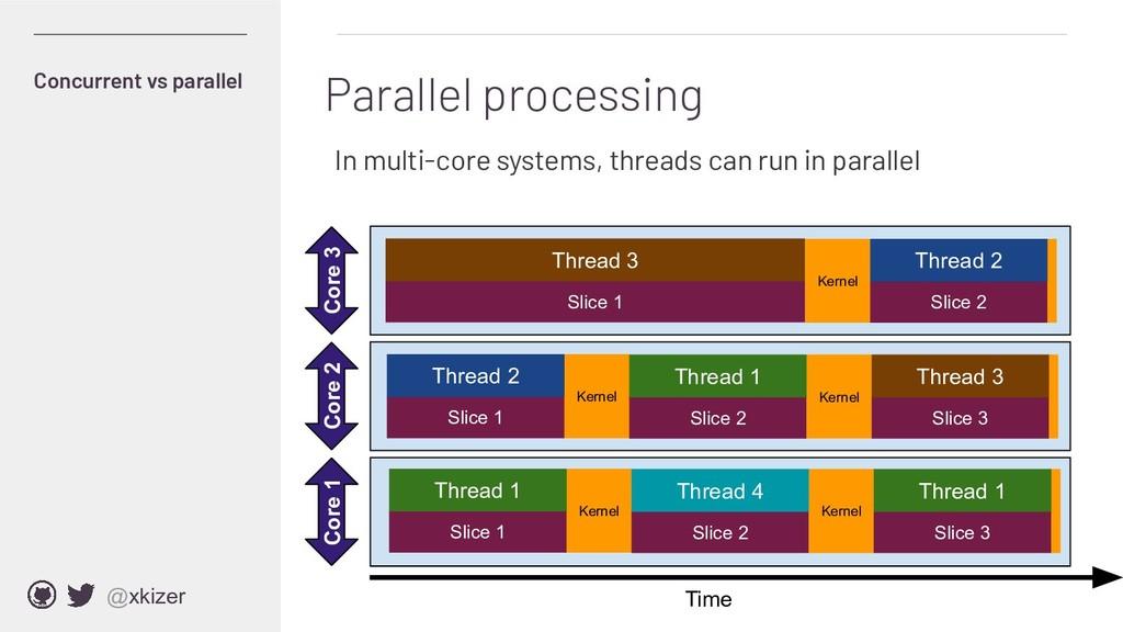 @xkizer In multi-core systems, threads can run ...