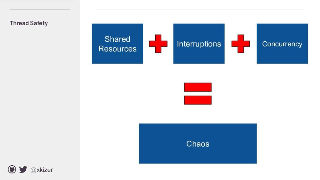 @xkizer Shared Resources Interruptions Concurre...