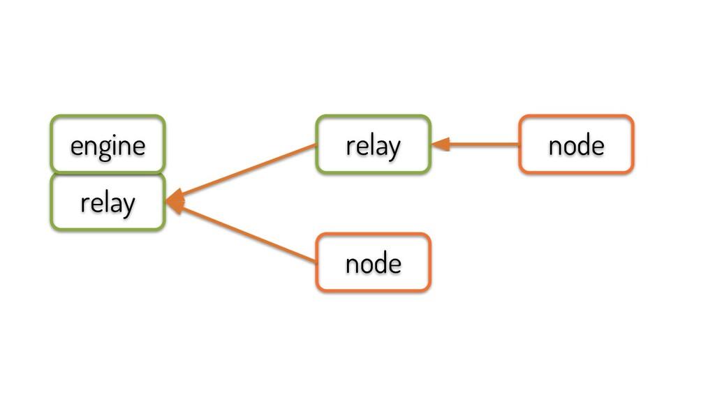 node relay node relay engine