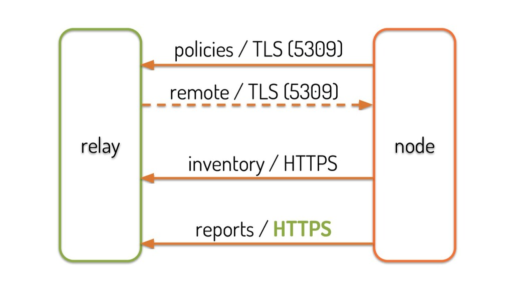 node relay inventory / HTTPS reports / HTTPS po...