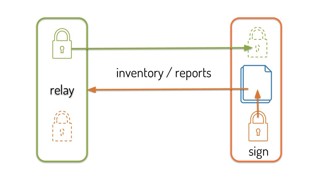 relay inventory / reports sign