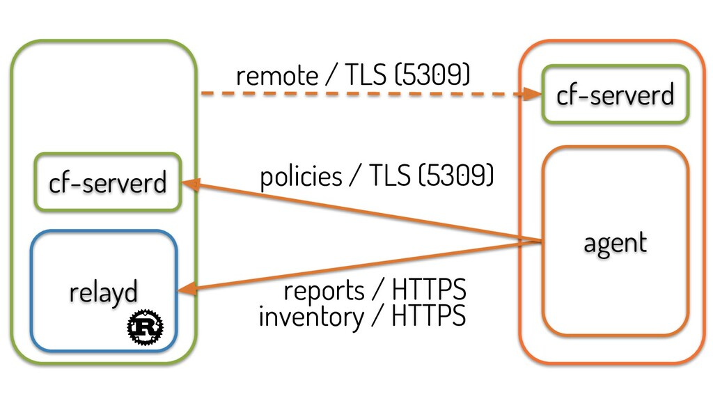 cf-serverd relayd inventory / HTTPS reports / H...