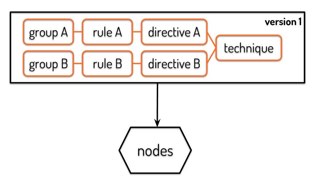 rule A rule B group A group B directive A direc...