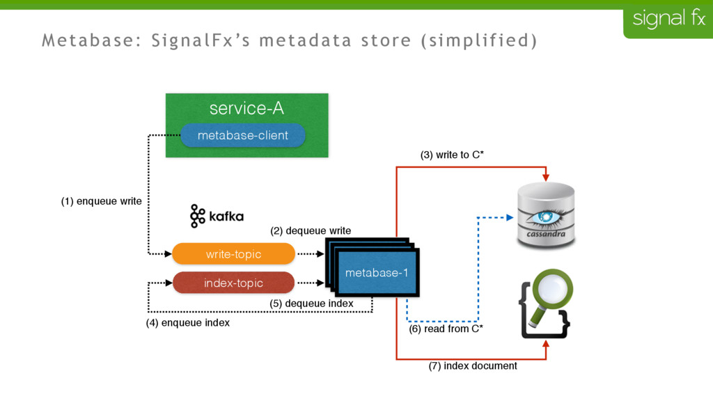 service-A metabase-client mb- mb- metabase-1 in...