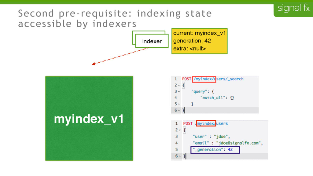 Second pre-requisite: indexing state accessible...