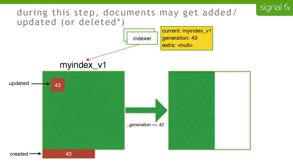 during this step, documents may get added/ upda...
