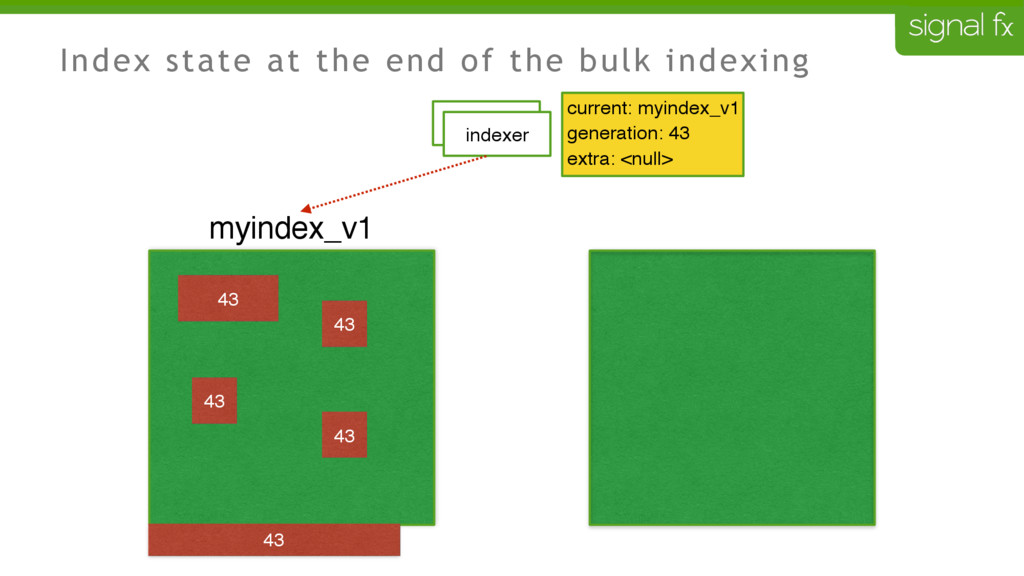 Index state at the end of the bulk indexing 43 ...