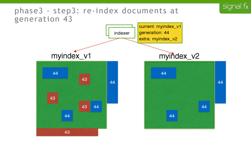 phase3 - step3: re-index documents at generatio...