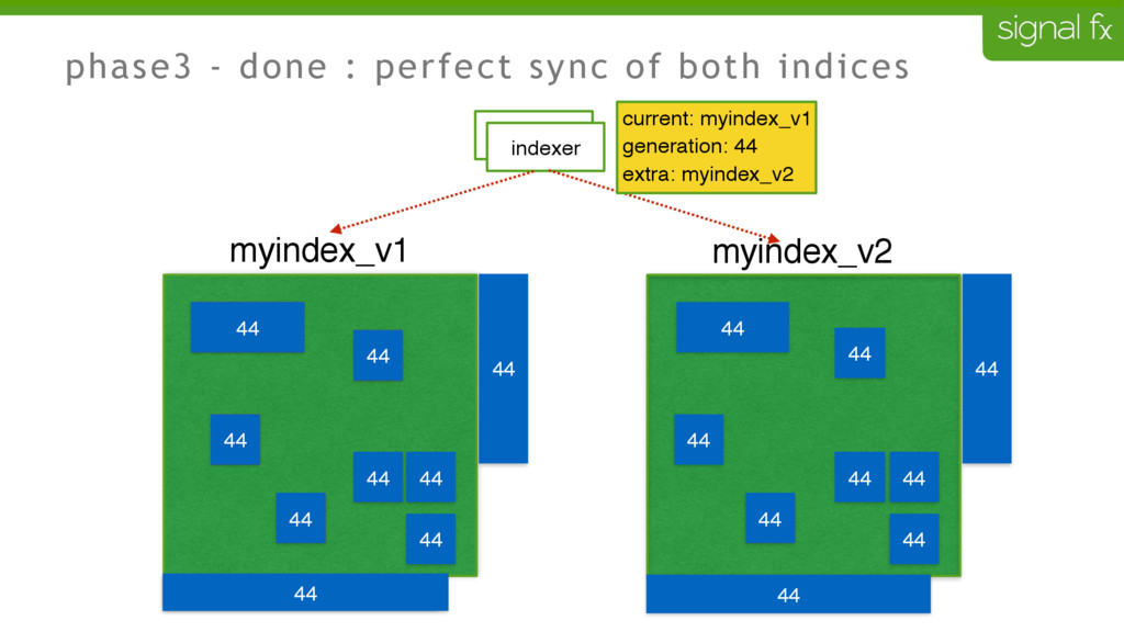 phase3 - done : perfect sync of both indices 43...