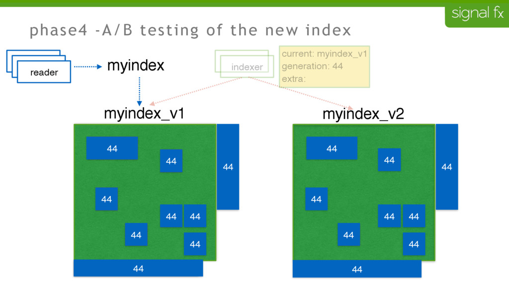 phase4 -A/B testing of the new index 43 43 43 4...