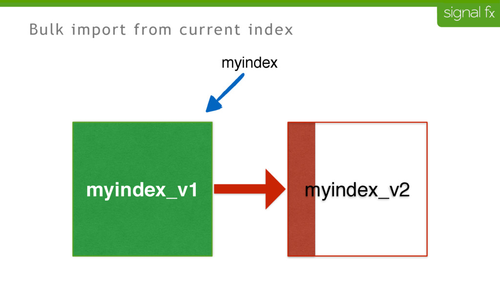 myindex_v2 Bulk import from current index myind...