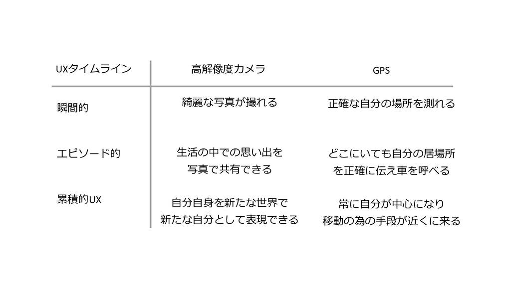 瞬間的 エピソード的 累積的UX UXタイムライン ⾼解像度カメラ GPS 綺麗な写真が撮れる...