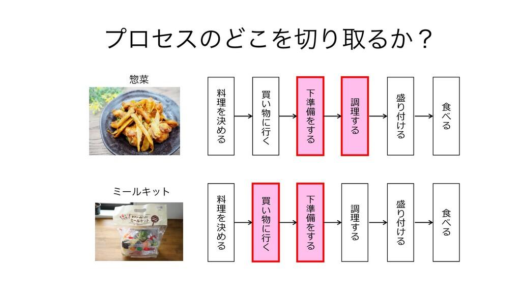 ϓϩηεͷͲ͜ΛΓऔΔ͔ʁ ϛʔϧΩοτ 料 理 を 決 め る 買 い 物 に ⾏ く 下...