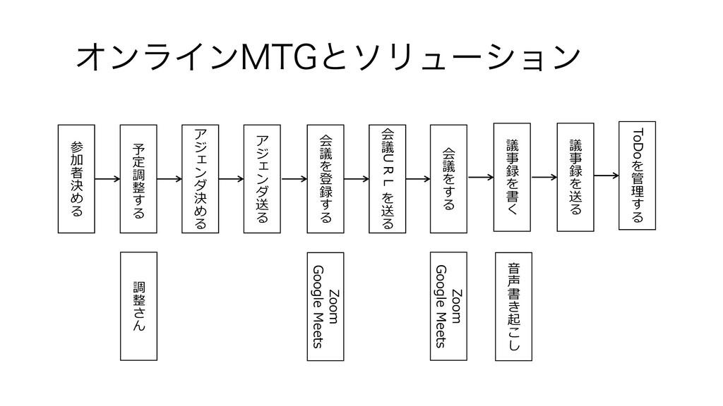 ΦϯϥΠϯ.5(ͱιϦϡʔγϣϯ 参 加 者 決 め る 予 定 調 整 す る ア ジ x ...
