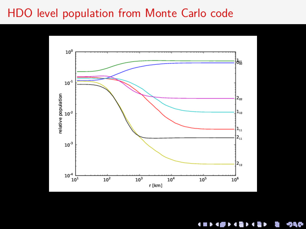 HDO level population from Monte Carlo code 101 ...