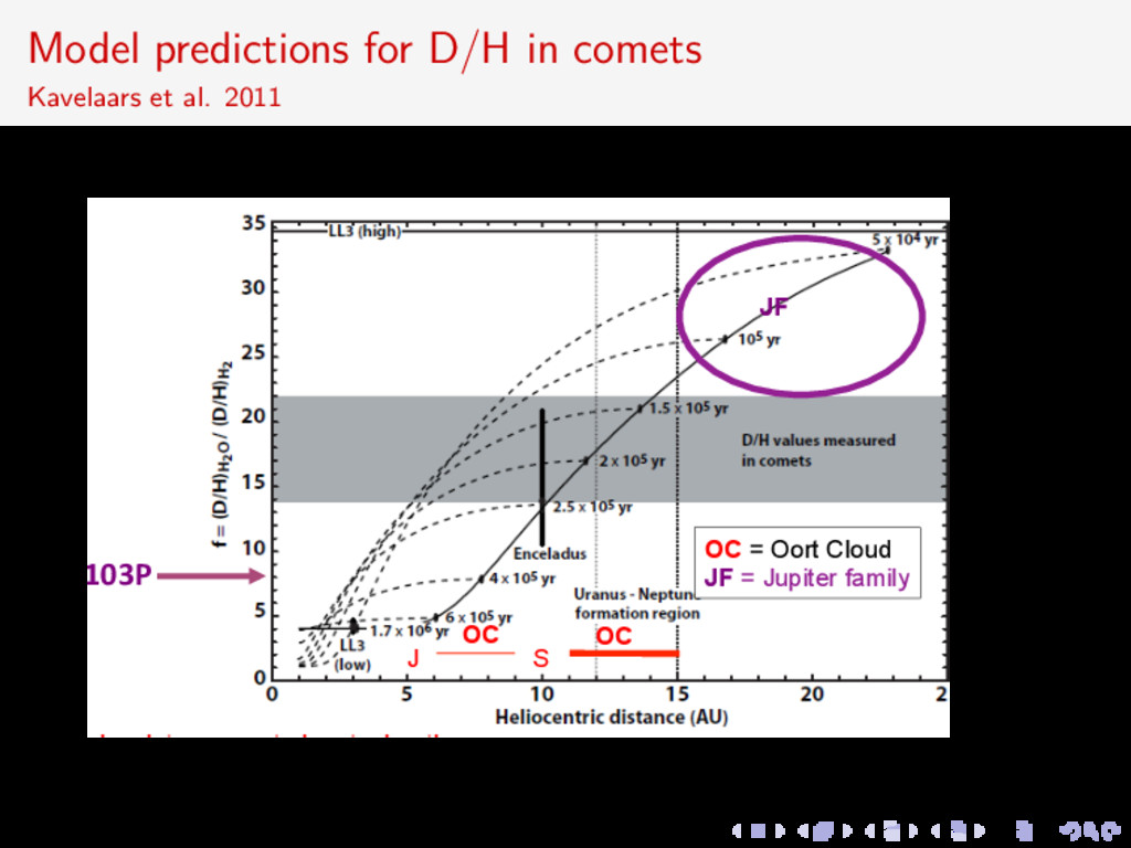Model predictions for D/H in comets Kavelaars e...