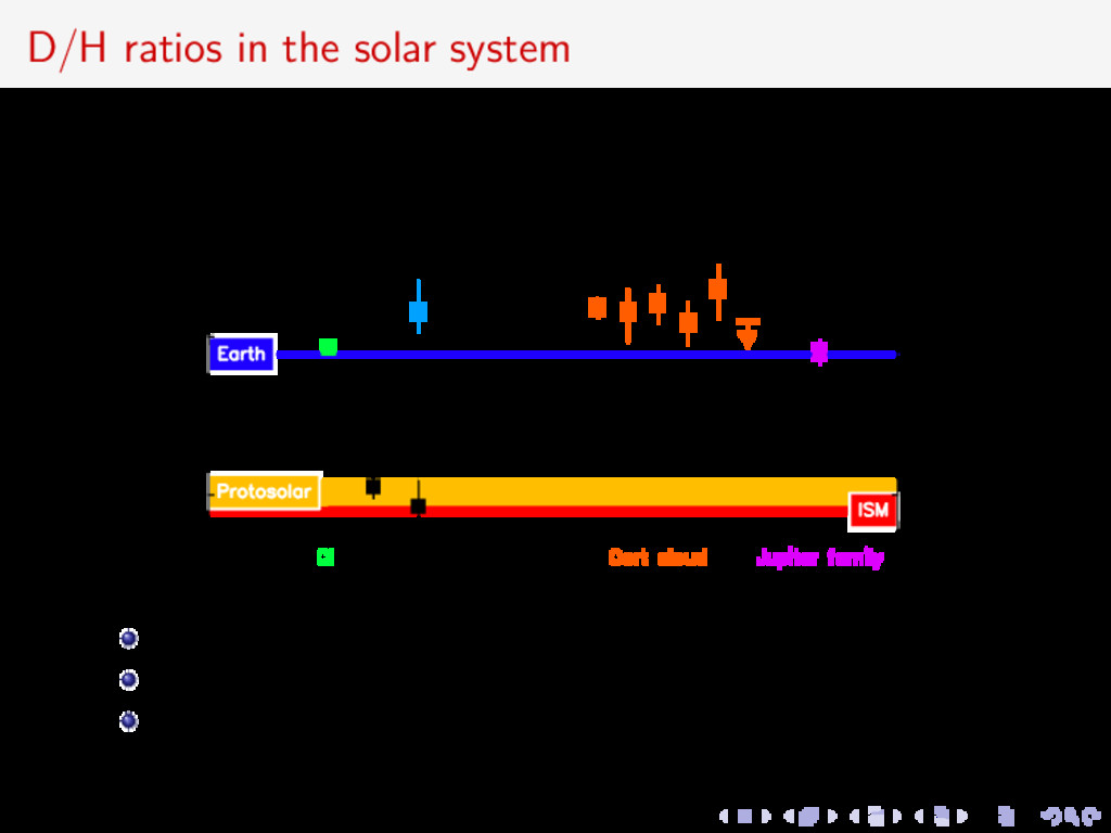 D/H ratios in the solar system comets present d...