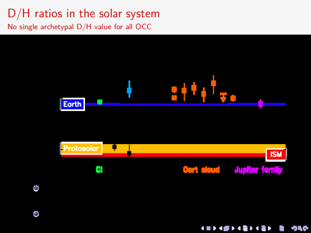 D/H ratios in the solar system No single archet...
