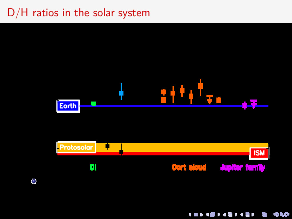 D/H ratios in the solar system JFC 103P/Hartley...