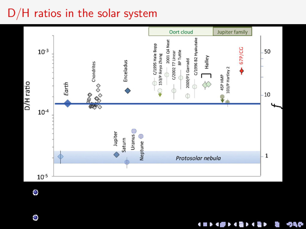 D/H ratios in the solar system ROSINA measureme...