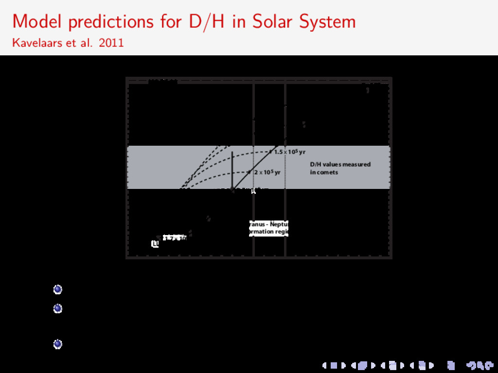 Model predictions for D/H in Solar System Kavel...