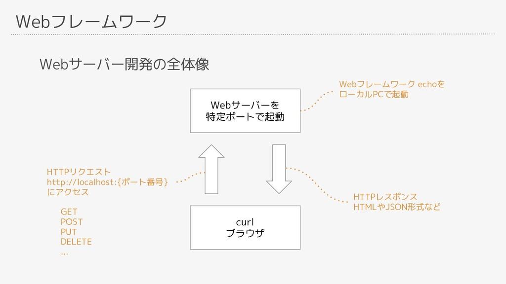 Webフレームワーク Webサーバー開発の全体像 Webサーバーを 特定ポートで起動 curl...