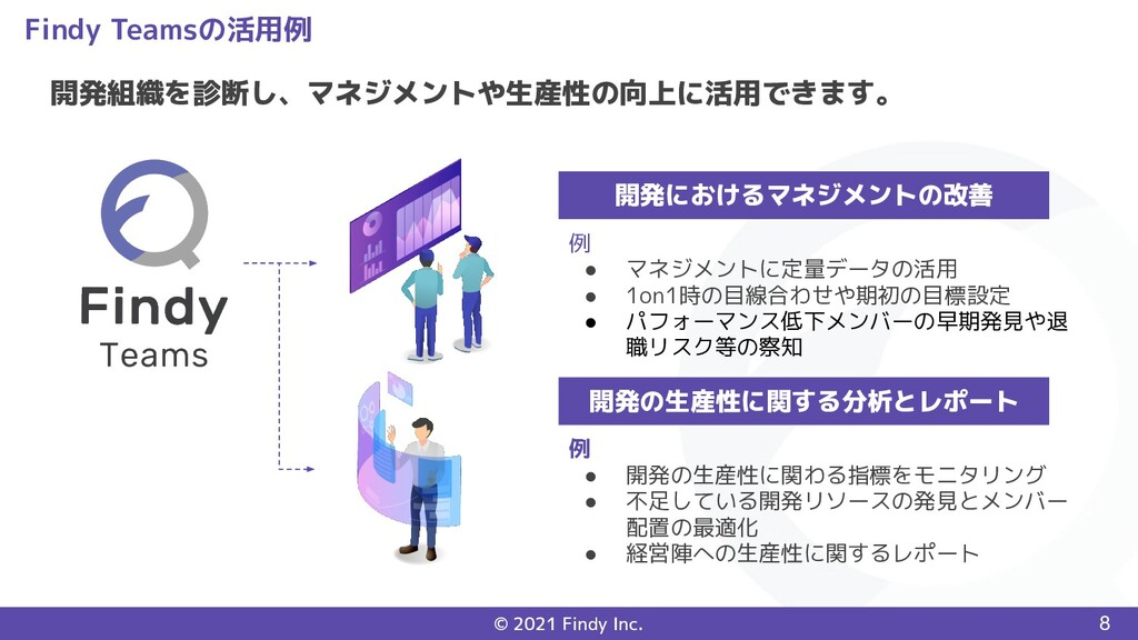 © 2021 Findy Inc. Findy Teamsの活用例 8 開発組織を診断し、マネ...