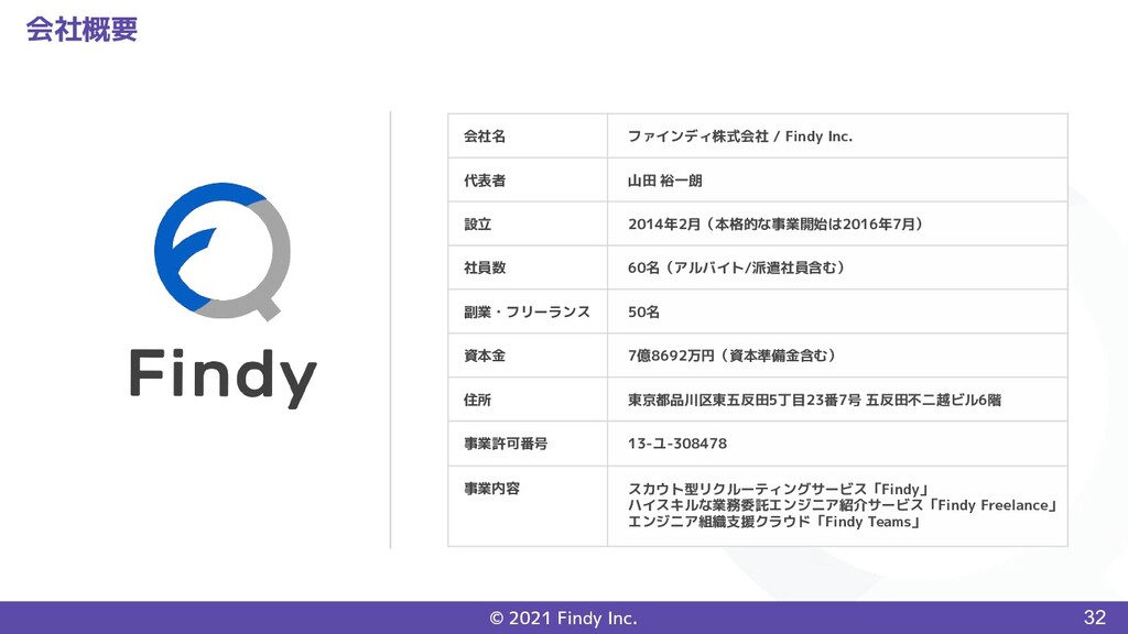 © 2021 Findy Inc. 会社概要 会社名 ファインディ株式会社 / Findy I...
