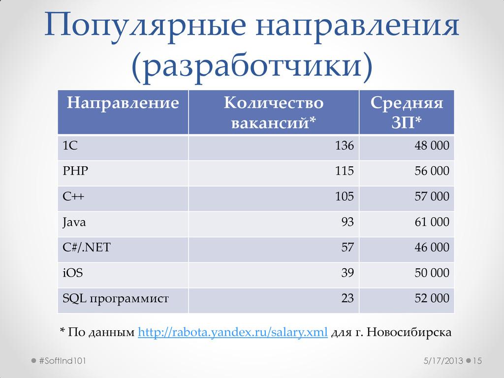 Популярные направления (разработчики) 5/17/2013...