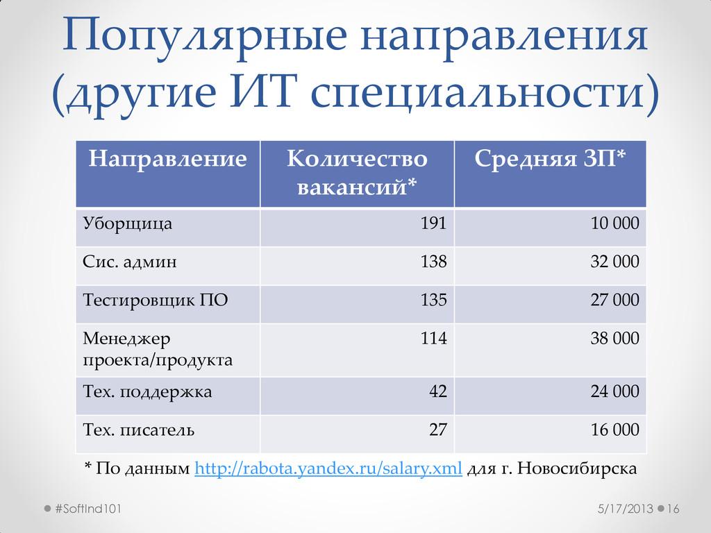 Популярные направления (другие ИТ специальности...
