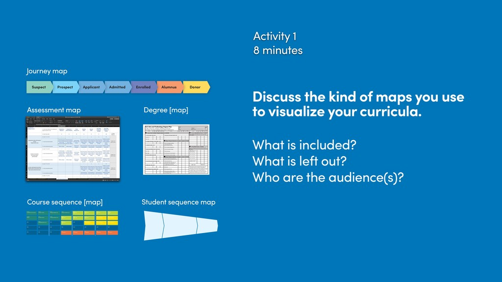 Activity 1 8 minutes Discuss the kind of maps y...