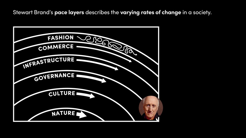 Stewart Brand's pace layers describes the varyi...